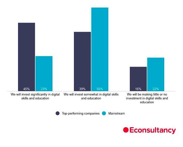 digital skills stat