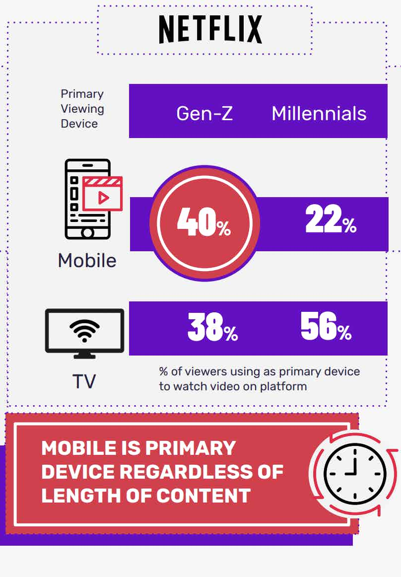 Gen Z smartphone stat