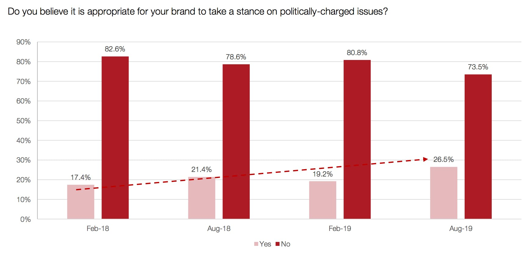 Brand marketers are more comfortable taking political stands even as the stakes rise – Econsultancy