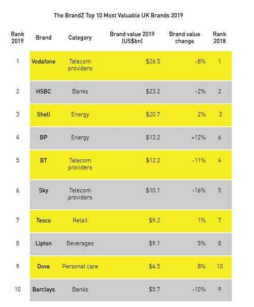 Kantar fastest growing brands