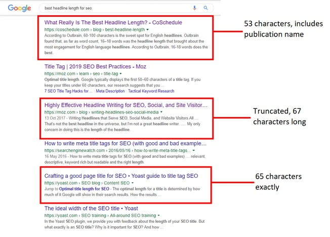 The search results page for 'best headline length for seo' with three search results highlighted. One from CoSchedule has a 53 character headline, including the publication name; one from Moz has a 67 character headline that is truncated; and one from Yoast has a headline that is 65 characters exactly, including publication name.