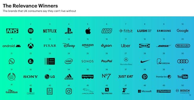 relevant brands