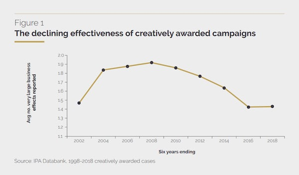 awards and campaign effectiveness