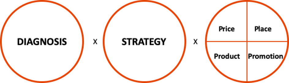 diagnosis strategy and 4ps of marketing