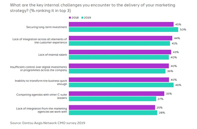 dentus aegis survey - challenges for marketing
