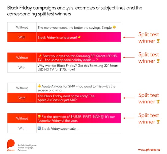 black friday campaigns analysis