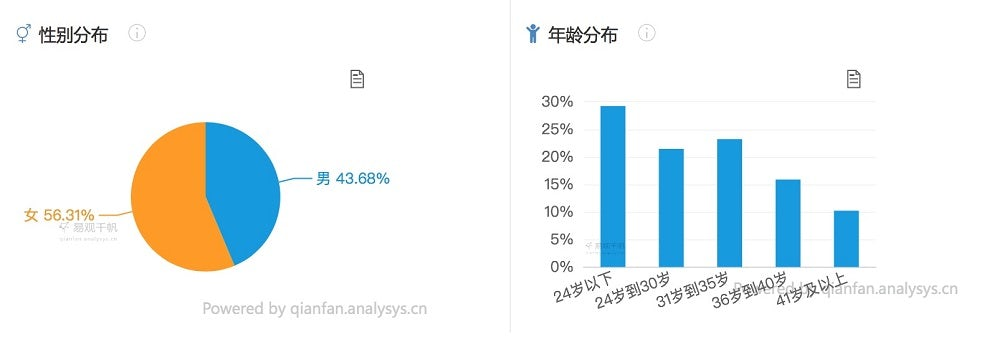 Two graphics labelled in Chinese. The left-hand graph is a pie chart with slightly more than half (56%) coloured in orange and the rest blue. The right-hand graph is a column graph with the different columns labelled with different age ranges.