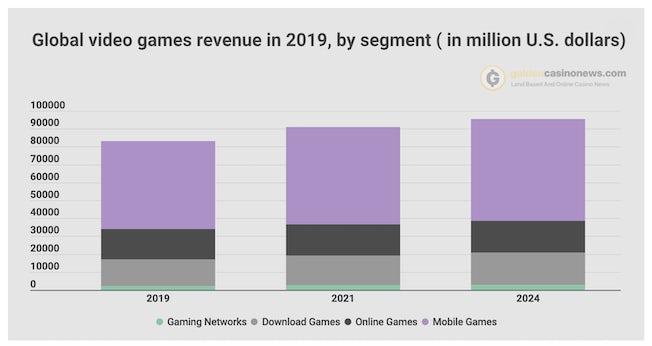 mobile gaming stat