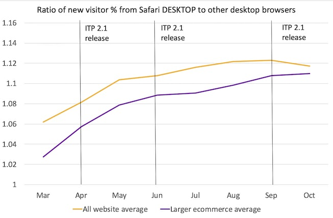 ratio of new visitor from safari desktop to other desktop browsers