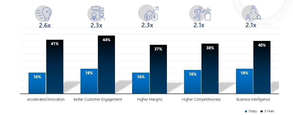 Microsoft Asia AI retail impact