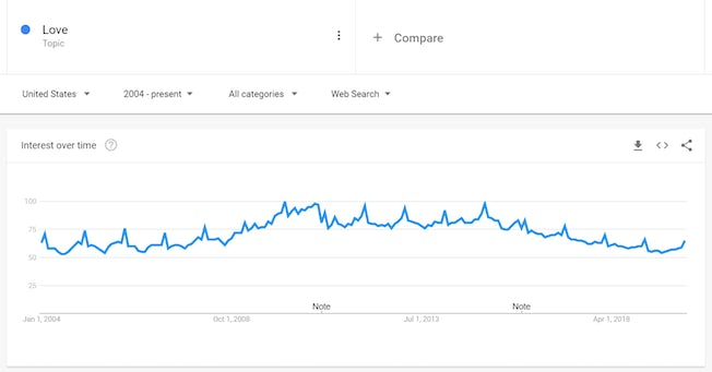google trends 'love' US