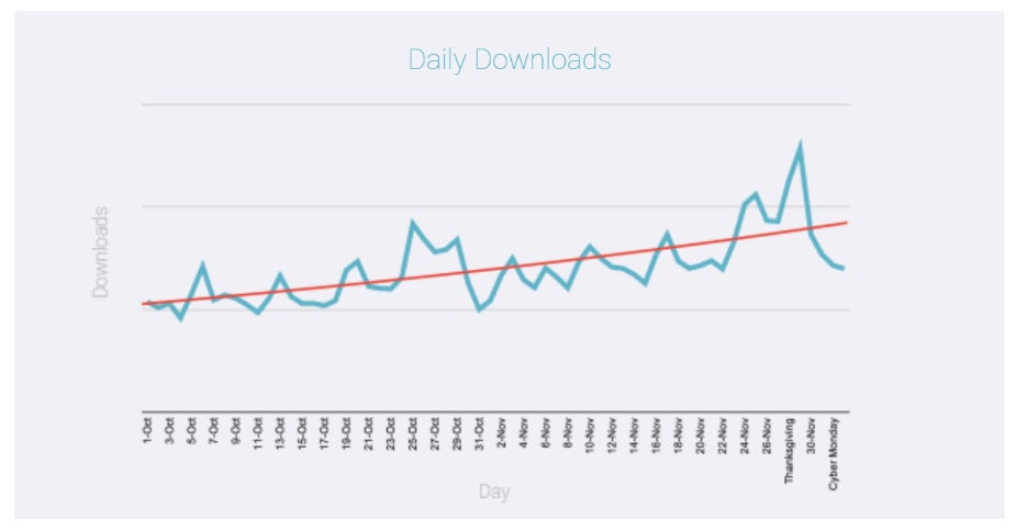 POQ commerce daily retail app downloads q4 2019