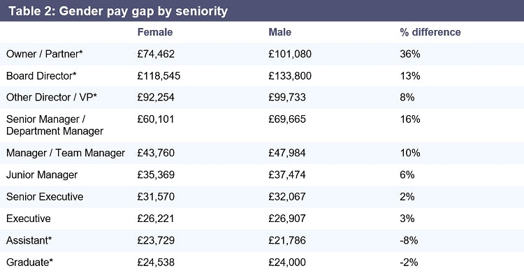 Gender pay gap by seniority