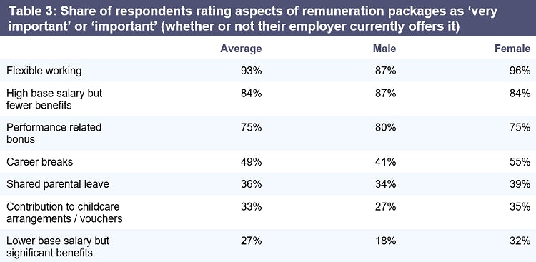Table 3: Share of respondents rating aspects of remuneration packages as 'very important' or 'important' (whether or not their employer currently offers it)
