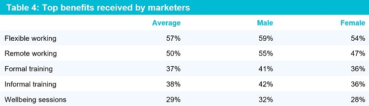 Table 4: Top benefits received by marketers