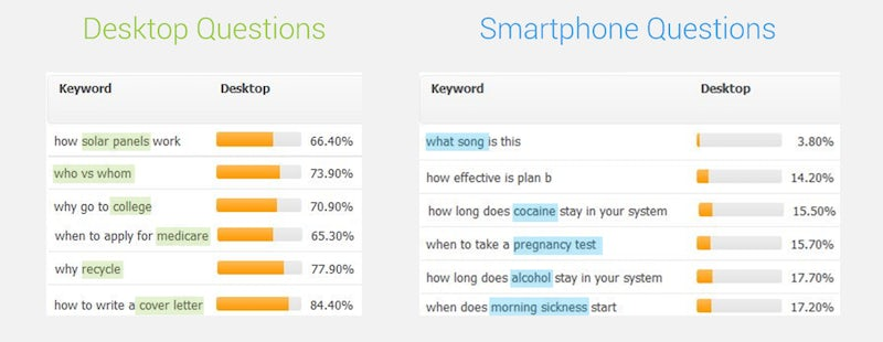 Fact-checking five rumours about the way search is changing – Econsultancy 1