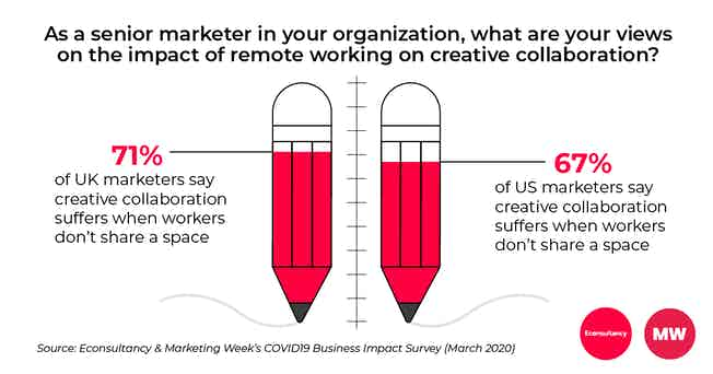 COVID19 survey creative collaboration results