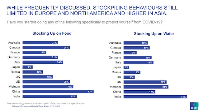 Ipsos MORI stockpiling habits by country