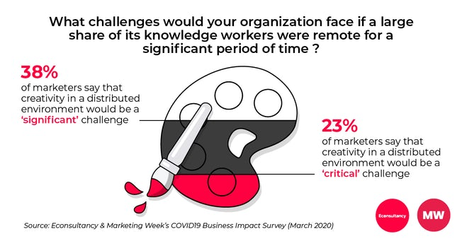 COVID19 Business Impact Survey creativity in a distributed environment (global)