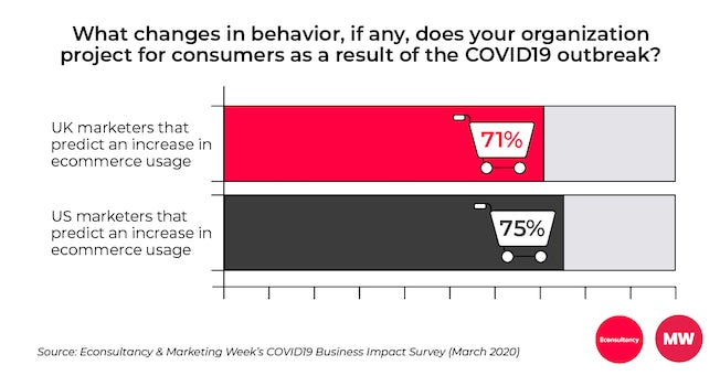 COVID19 Business Impact Survey ecommerce usage predictions