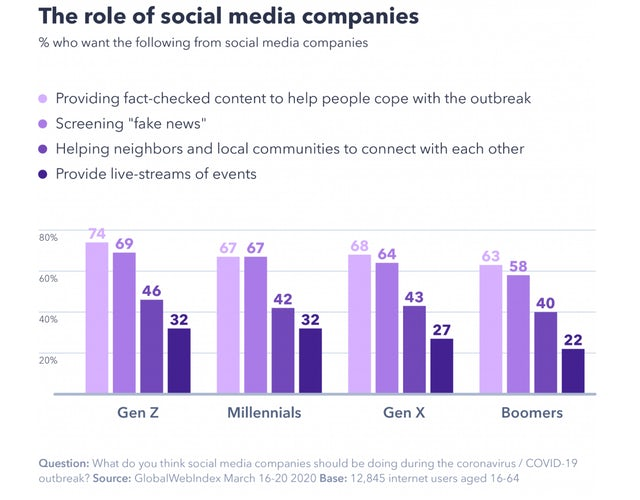GlobalWebIndex - COVID19 and the Role of Social Media