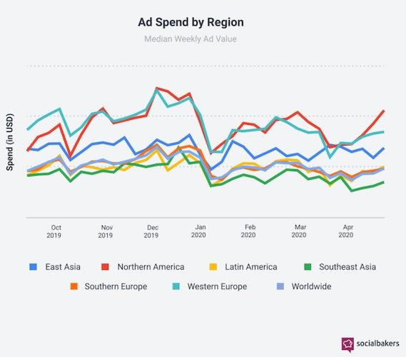 SocialBakers Adspend per region April 2020