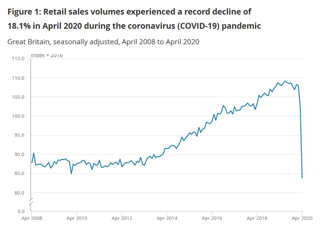 ONS retail sales chart