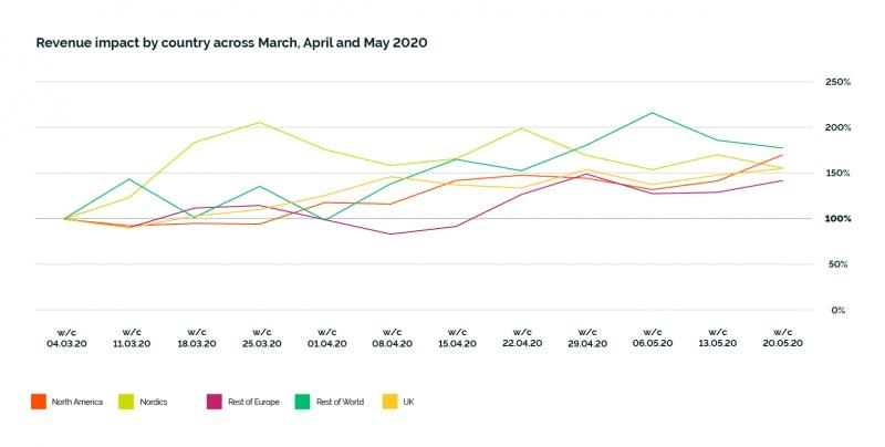 Fresh Relevance online revenue impact by region