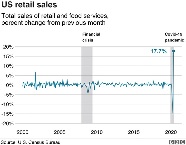 US retail sales change over time BBC news