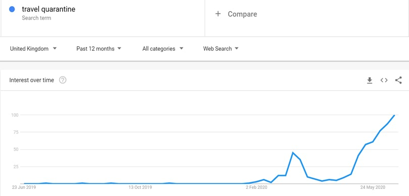 Google Trends graph showing interest in the term 'travel quarantine' between June 2019 and June 2020. The graph shows a reasonably-sized peak around March of 2020, followed by a dip in April, and then steadily climbing interest from May onwards.