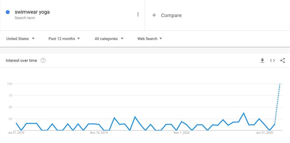 Google Trends graph for the search term swimwear yoga between July 2019 and June 2020. The graph shows relatively low demand with a small peak in May of 2020 followed by a drop and then a trend upwards, which is continued by a dotted line.