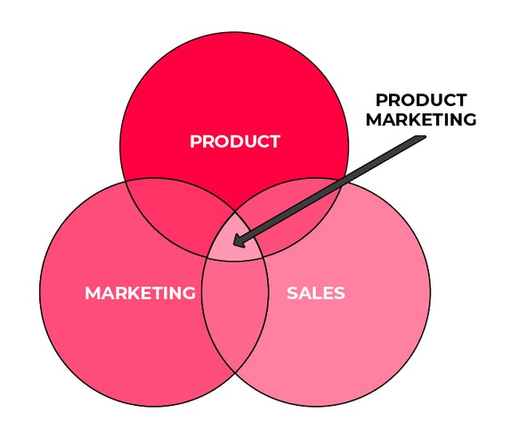 venn diagram of product marketing intersection between product marketing and sales