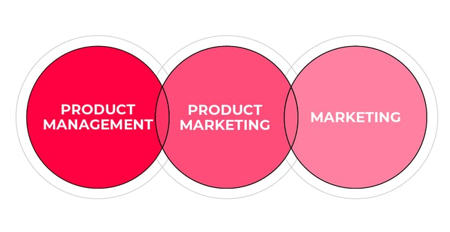 the relationship between marketing, product marketing, and product teams