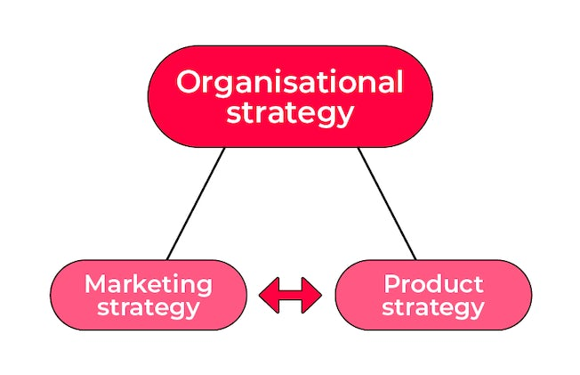 linking business strategy to marketing and product