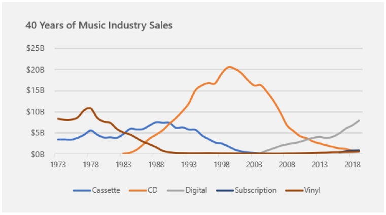 clear chart showing 40 years of music industry sales