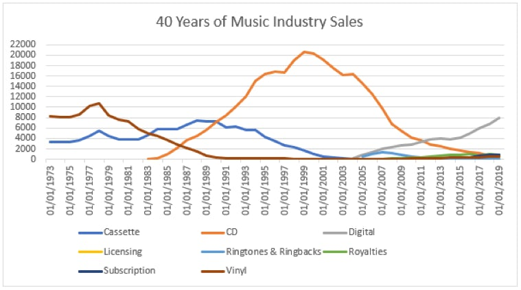 cluttered chart showing 40 years of music industry sales