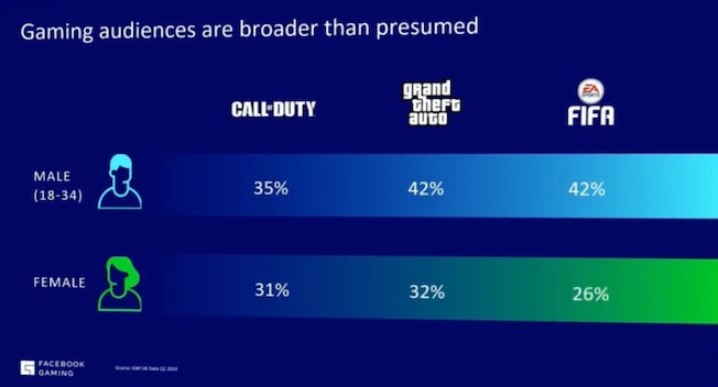 Gaming audiences (male vs female) GWI data