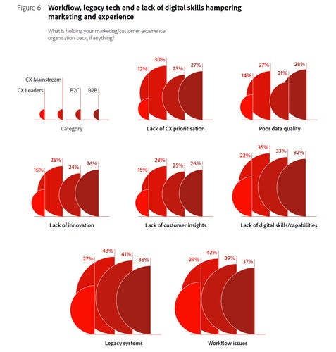 Barriers to marketing and experience - Adobe Digital Trends Report 2021