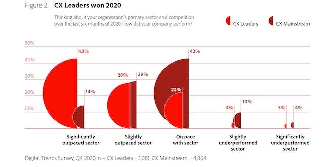 CX leaders performance - Adobe Digital Trends Report 2021