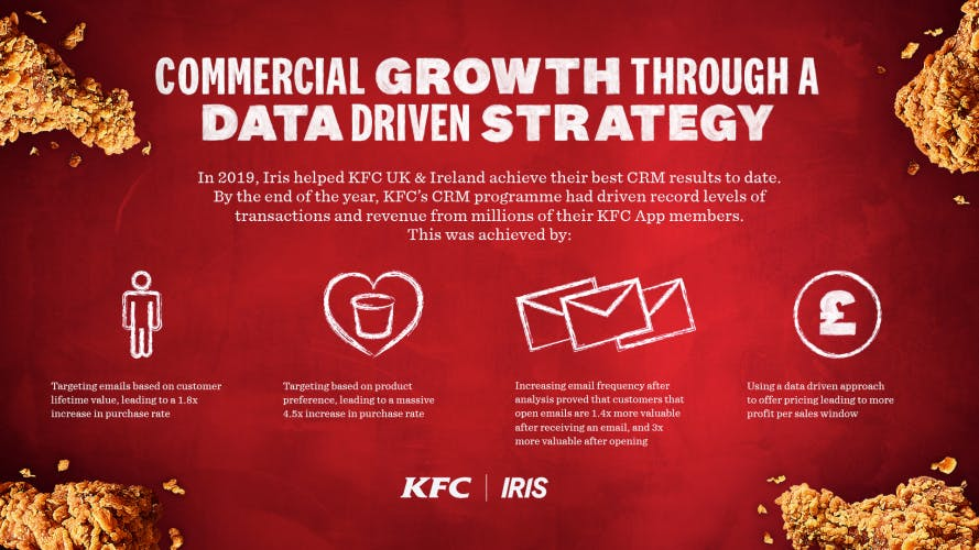 KFC results from new CRM strategy