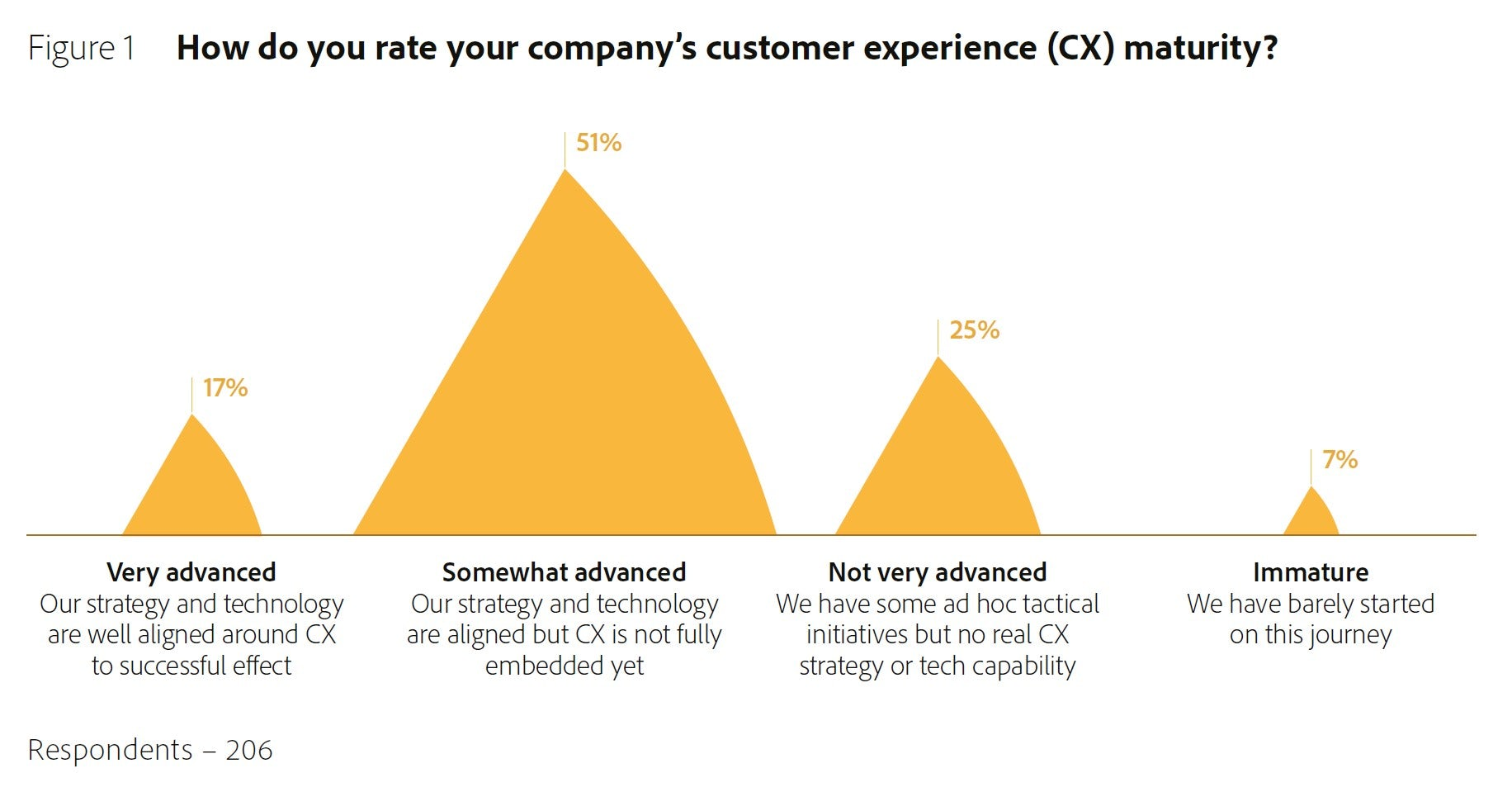 Graph showing how respondents answered the question 'How do you rate your company's customer experience (CX) maturity?'