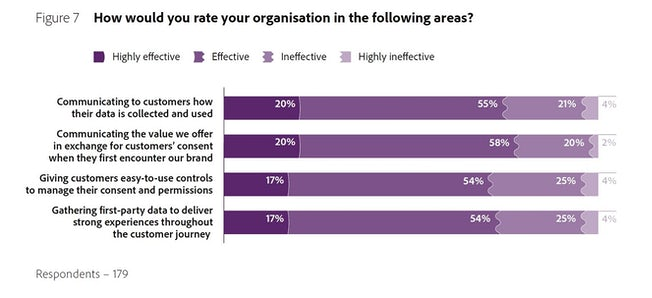 A graph displaying healthcare & pharamaceutical respondents' answers to the question, 'How would you rate your organisation in the following areas?' The graph shows data from 179 respondents.