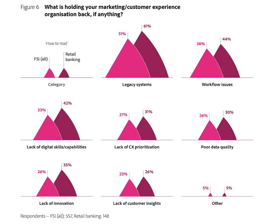 Adobe Trends finance
