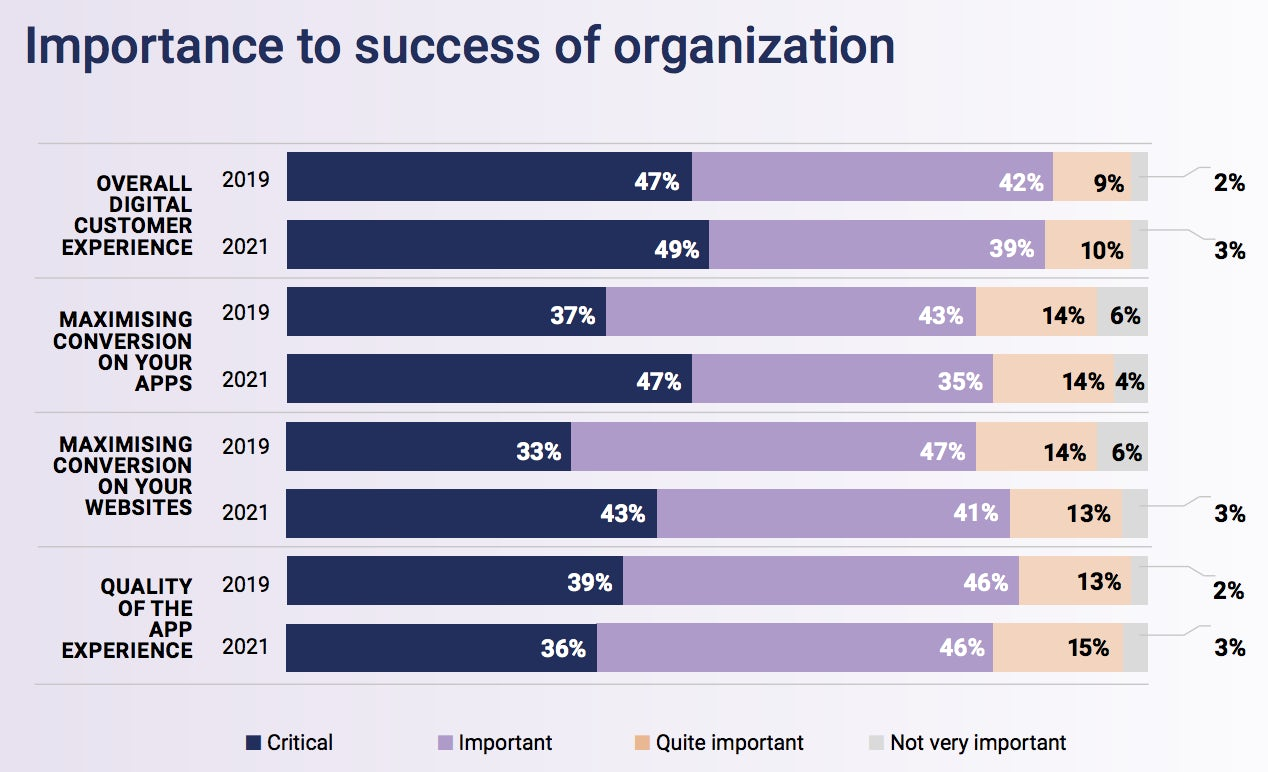 chart showing importance of digital experiences and conversion to the success of business