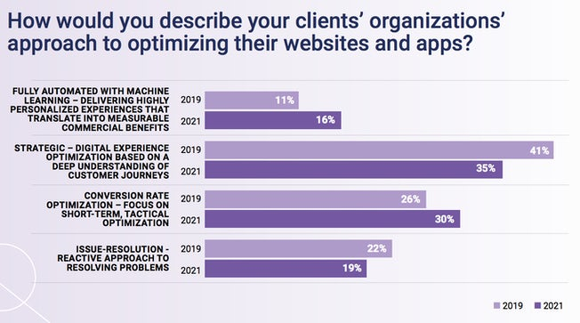 chart showing how organizations would describe their approach to optimizing websites and apps