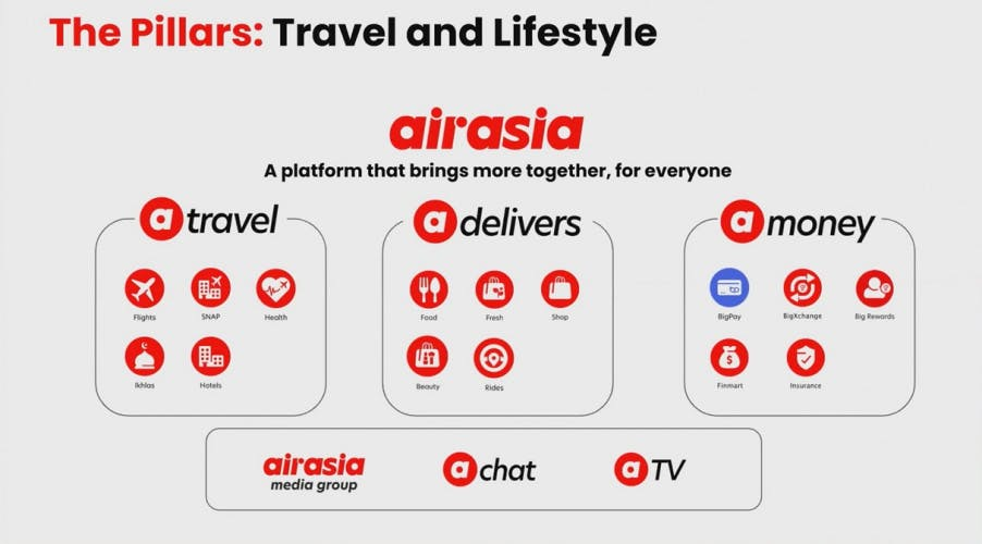 A presentation slide with a diagram labelled 'The Pillars: Travel and Lifestyle'. Underneath are three groups of icons, labelled 'travel', 'delivers' and 'money' with the AirAsia logo. At the bottom is another grouping labelled 'AirAsia media group' with 'chat and 'TV' inside it.