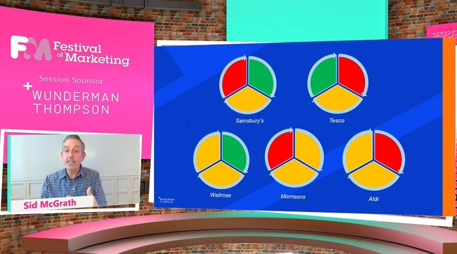 Wunderman Thompson's Living Buying Using framework in action with grocery brands