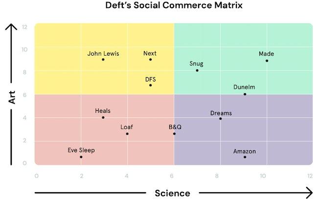 Deft Social Commerce Matrix